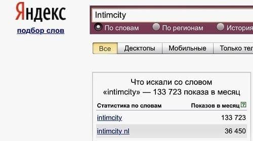 Статистика Yandex