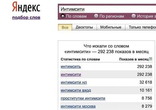 Популярность по версии Яндекс