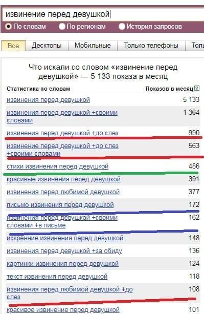 Официальная статистика Yandex по запросу извинение перед любимой