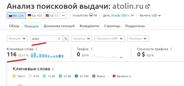 116 раз встречается слово avito в поисковых запросах сайта атолин ру
